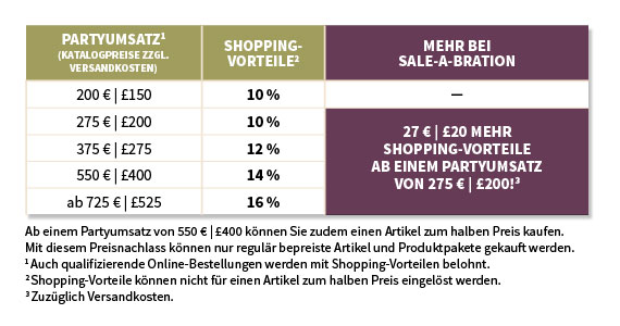 Sale-A-Bration Shpping Vorteile